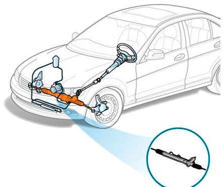 Изображение рулевой рейки в авто